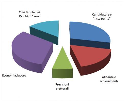 Elaborazione Mediamonitor Politica su dati 21-24 gennaio 2013